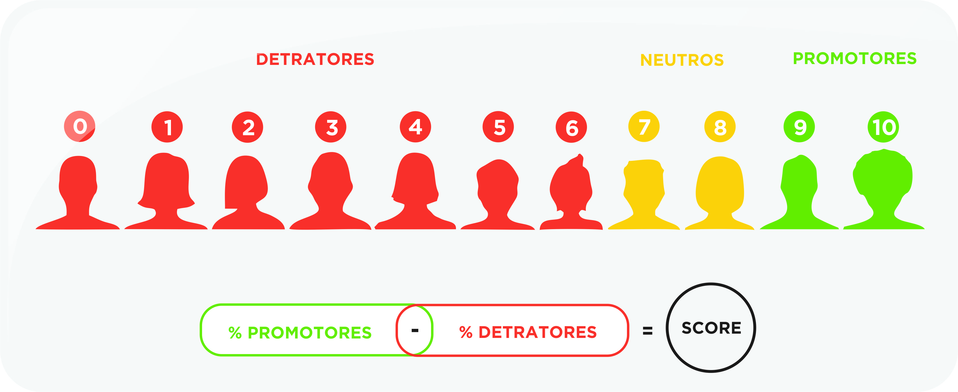 definição de net promoter score